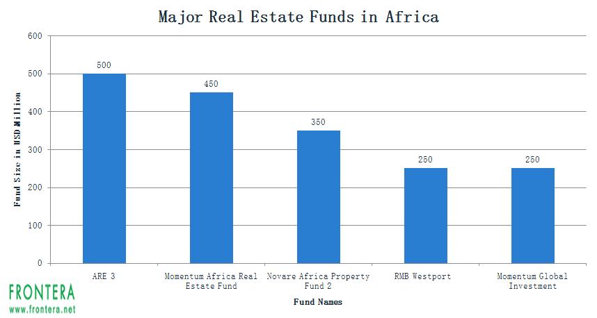 private equity deals in nigeria